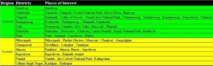 Districts of Uttrakhand