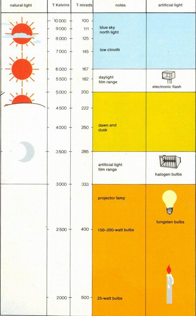 प्रकाश के विभिन्न स्रोत अलग अलग रंग का प्रकाश (colour temperature) देते हैं।  एक चार्ट