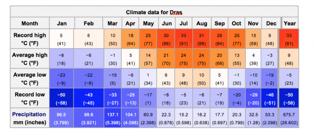 Climate data for Drass