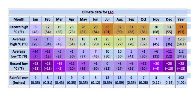 Climate data for Leh
