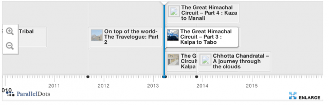 Interactive Graph for similar stories